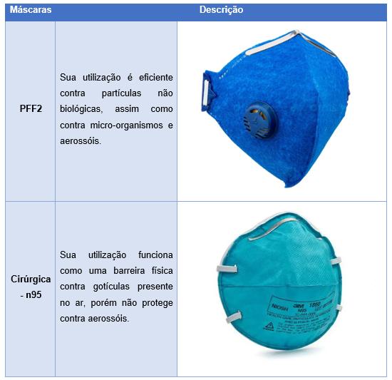Tipos de máscara indicadas para a Covid-19